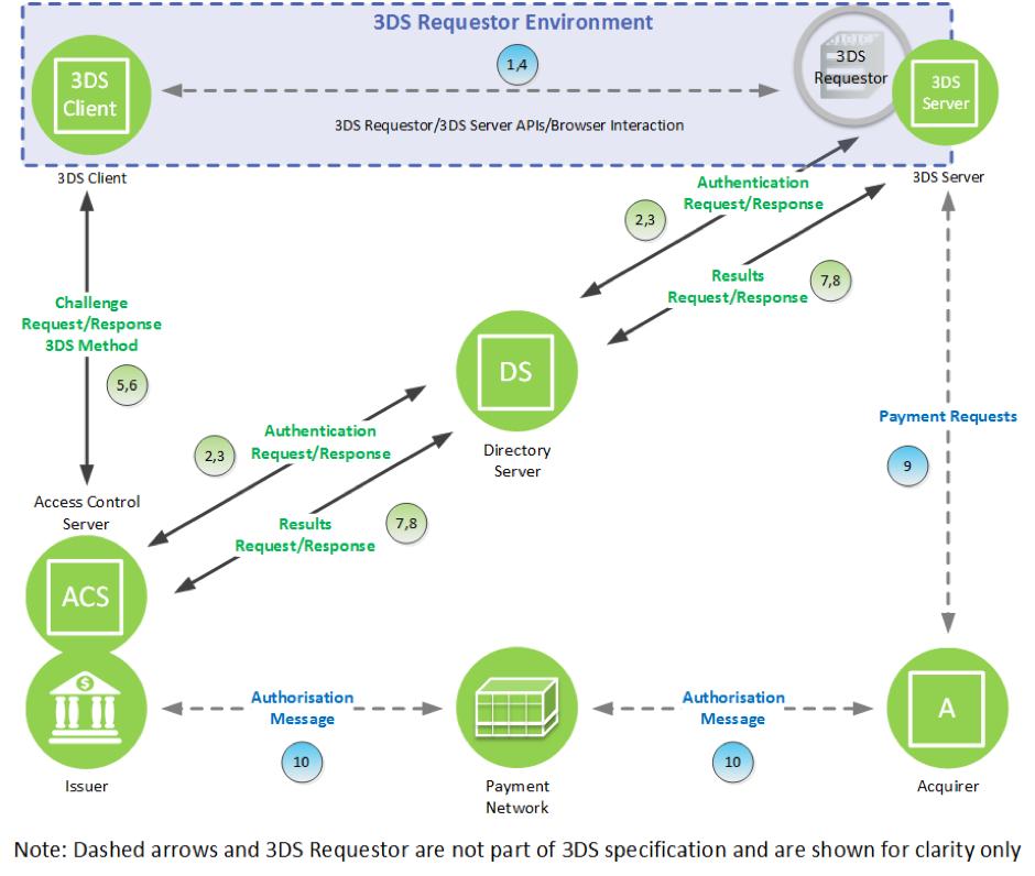 3D-Secure 2.0 Challenge Diagram