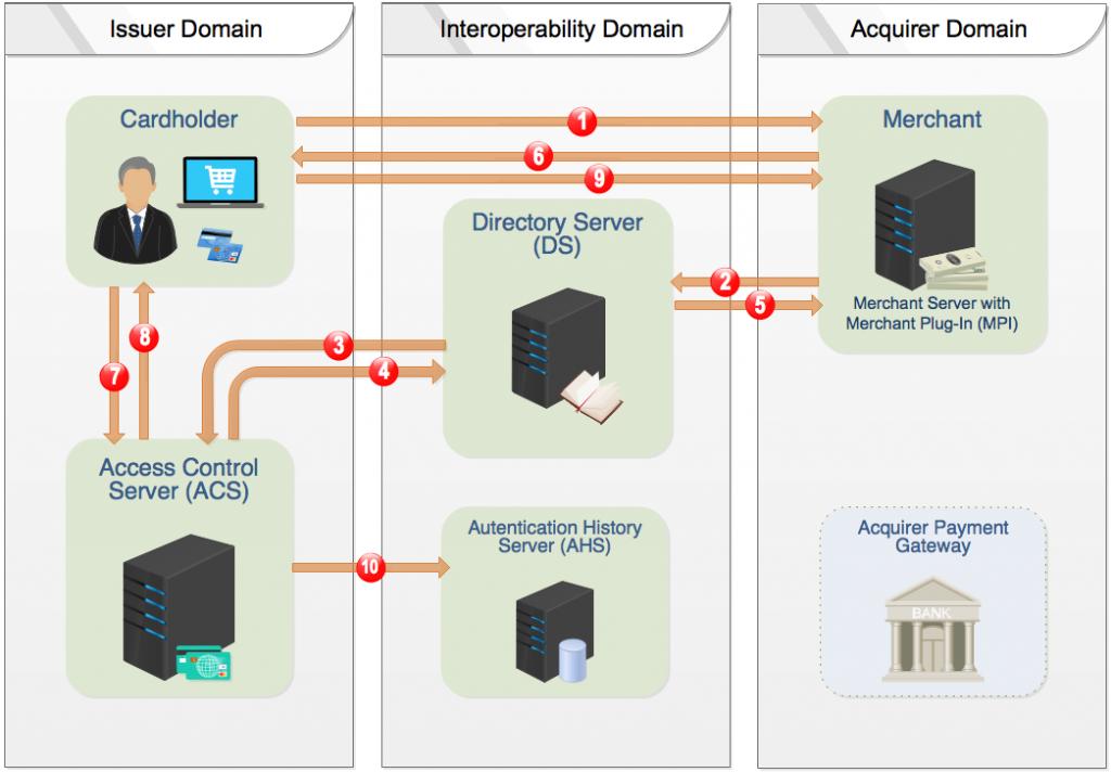 3-D Secure 1.0 Diagram